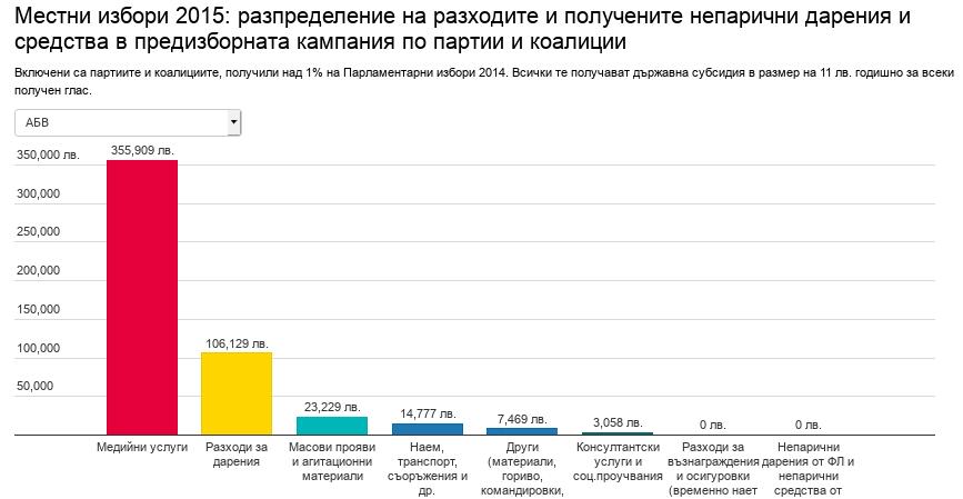 Местни избори 2015 – разходи на партиите